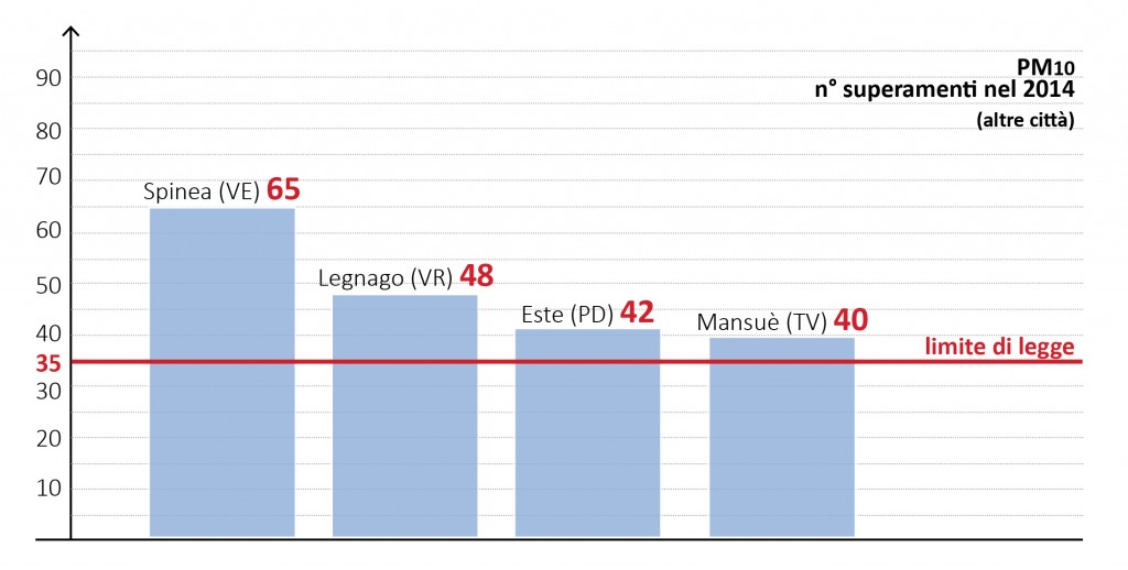 infografiche_mal'aria_CS_PM10ALTRE