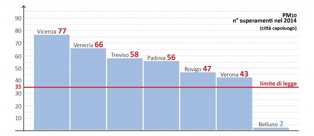 infografiche_mal'aria_CS_PM10PROVINCE