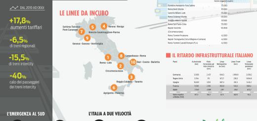 pendolaria-infografica-complessiva