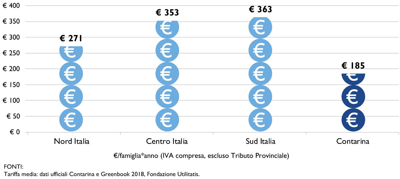 grafico-tariffa-contarina_web